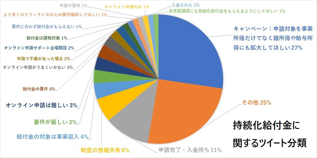 持続化給付金に関するツイート分類